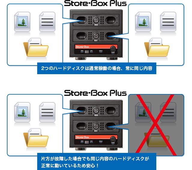 Store-Box Plus RAID