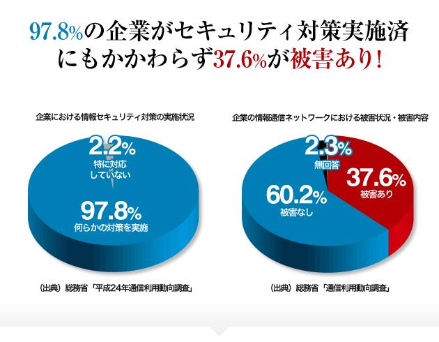 97.8%の企業がセキュリティ対策実施済みにもかかわらず37.6%が被害あり!