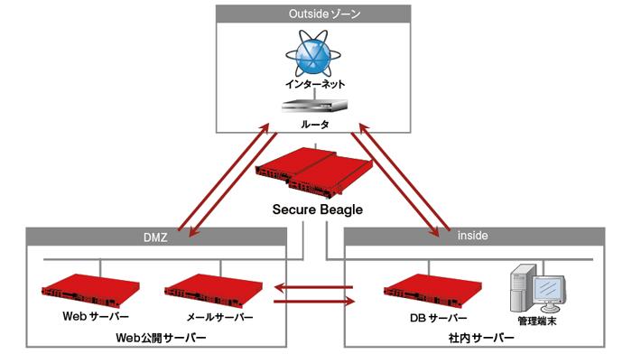 Webブラウザを使用したGUIによるポリシー設定