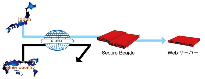 国単位のアクセスフィルタ機能