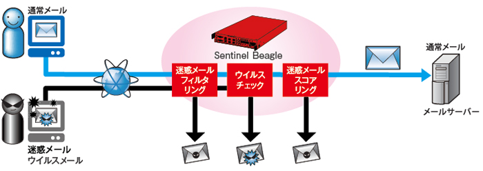Sentinel Beagle とは?