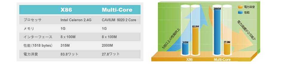 全シリーズでマルチコアCPUを採用、性能はX86の5倍以上