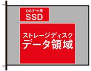 ストレージディスクデータ領域