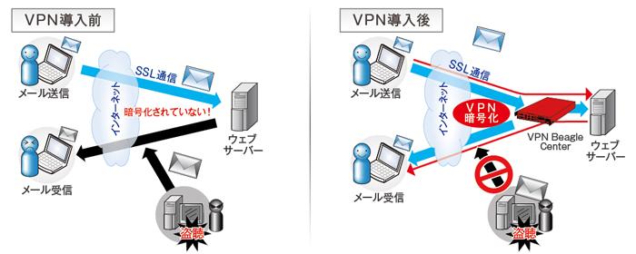 VPN導入の違い