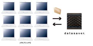 HDD複製機能